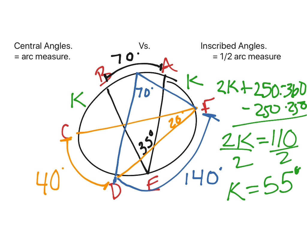 Central vs Inscribed Angles | Math, High School Math ...