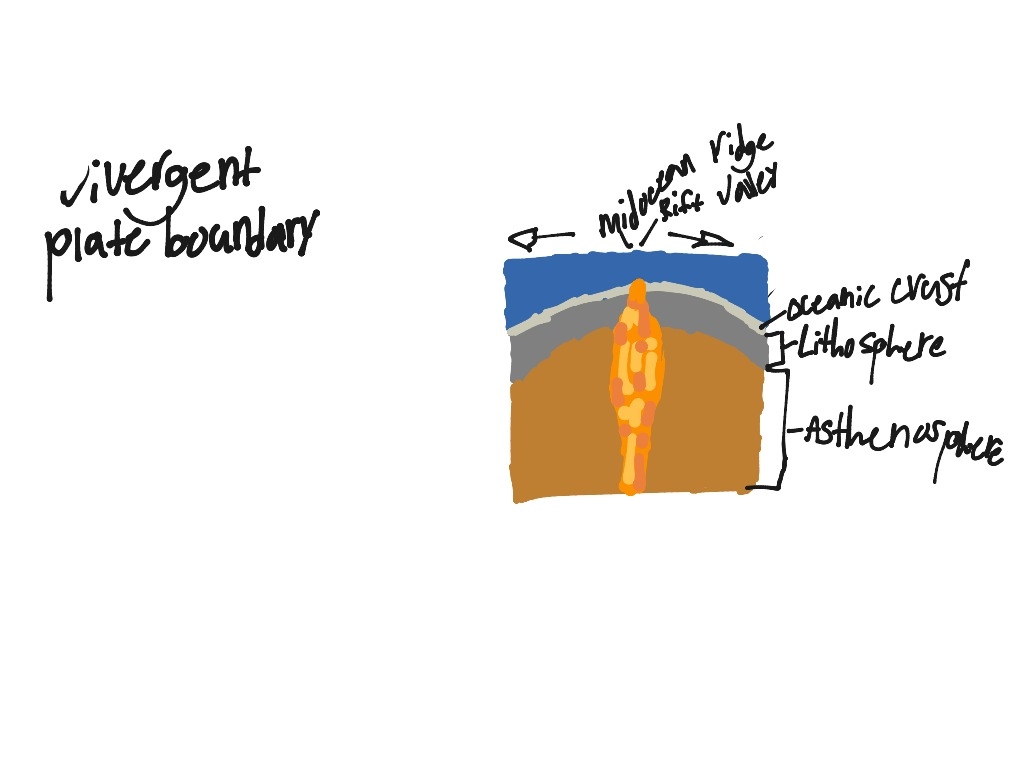 Divergent plate boundary   Science, Earth-science   ShowMe