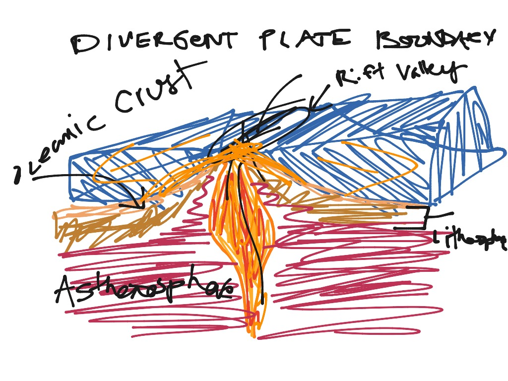 Divergent plate boundaries   Science, Earth-science ...