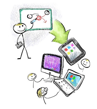 About the ShowMe Online Learning Community - What is ShowMe?
